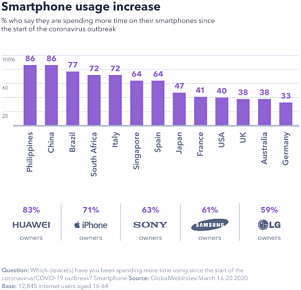 Phone usage2