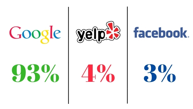 google, yelp, facebook