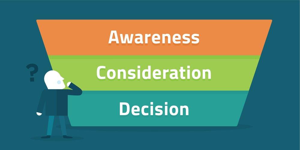 awareness, consideration, decision